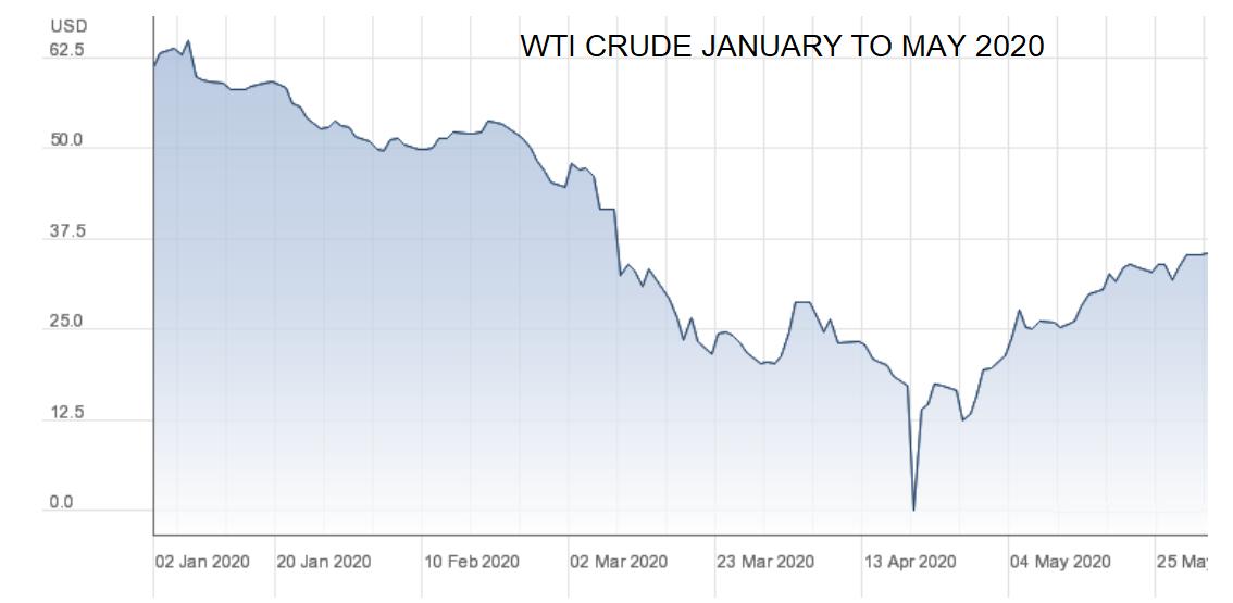 WTI Crude January to May 2020