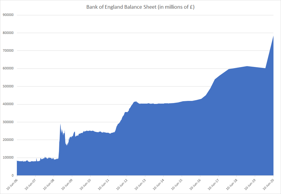 Bank of England Balance Sheet until June 2020