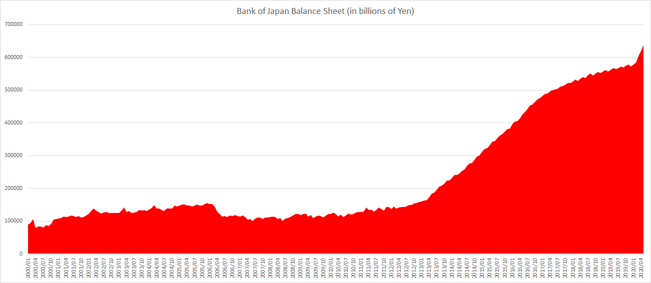 Bank of Japan Balance sheet until May 2020