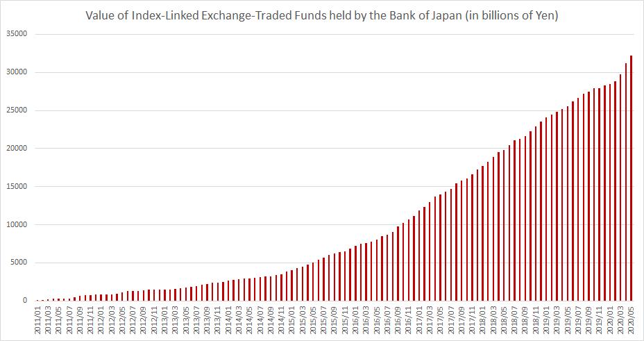 Bank of Japan ETF holdings until June 2020 chart