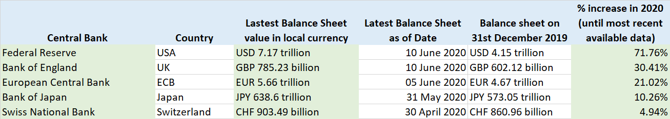 Central Bank Balance Sheets June 2020 plus 2020 change