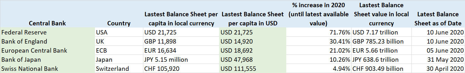 Central Banks Balance Sheet per person per capita June 2020