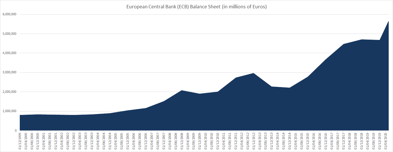 European Central Bank ECB Balance sheet until June 2020