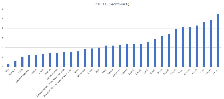 European Union Eurozone 2019 GDP Growth chart