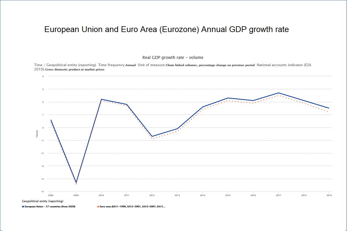 European Union Eurozone Annual GDP Growth chart