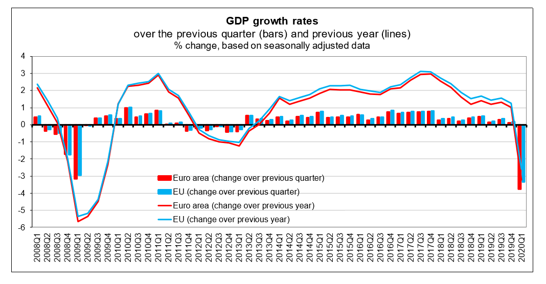 Eurozone European Union EU Q1 2020 GDP growth