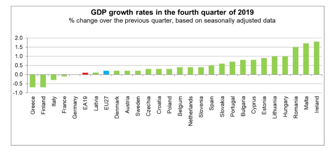 Eurozone European Union EU Q4 2019 GDP growth by member state