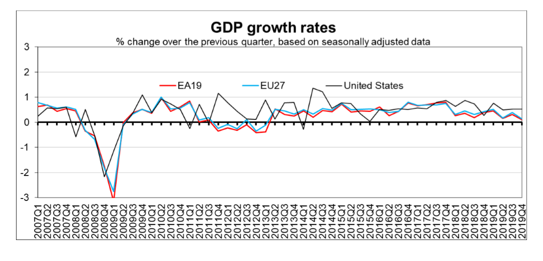 Eurozone European Union EU Q4 2019 GDP growth