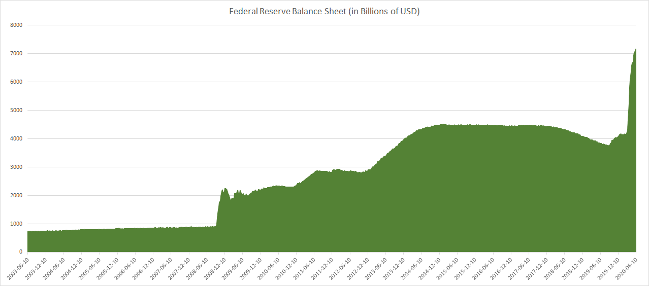 Fed Balance Sheet until June 2020