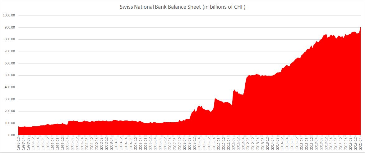 Swiss National Bank Balance sheet until April 2020