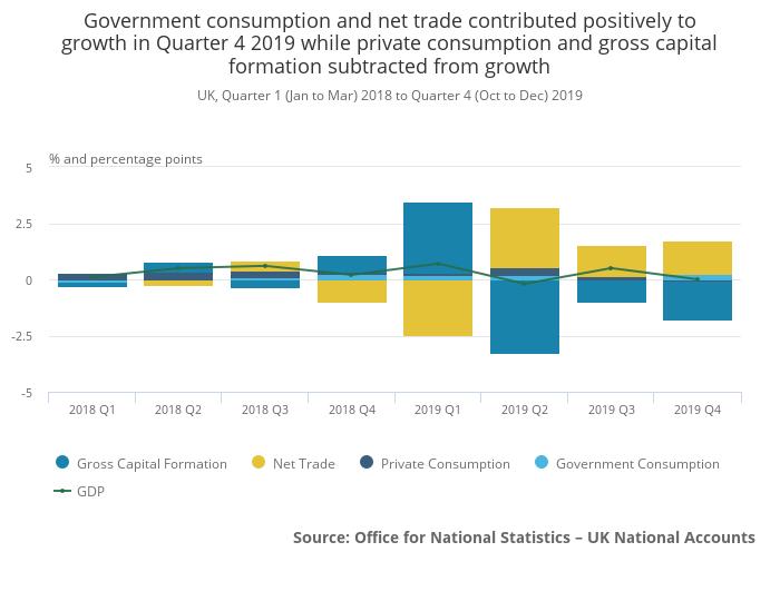 UK 2019 Q4 GDP consumption trade expenditure