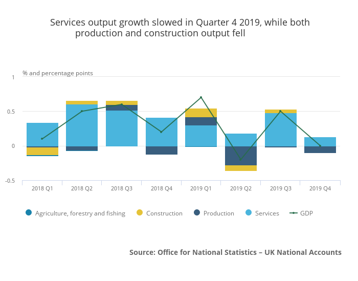 UK 2019 Q4 GDP sector growth