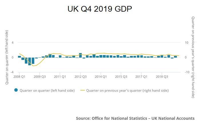UK 2019 Q4 GDP