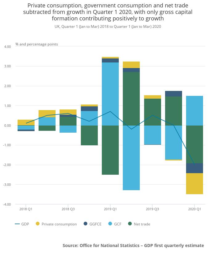 UK 2020 Q1 GDP consumption trade expenditure