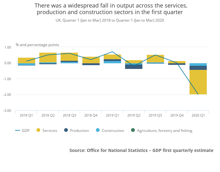 UK Q1 2020 GDP sector growth