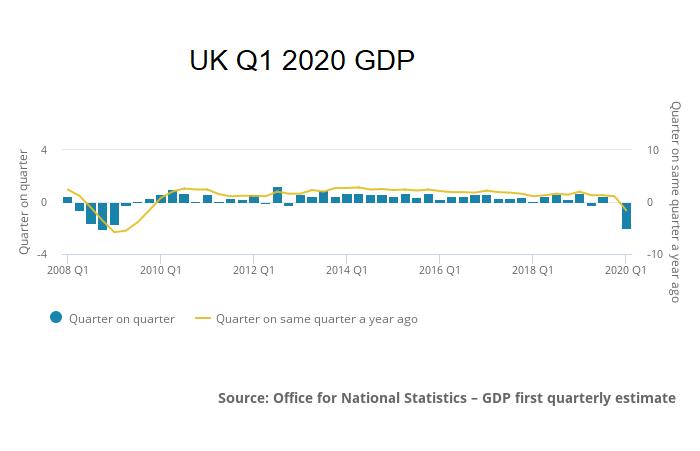 UK 2020 Q1 GDP