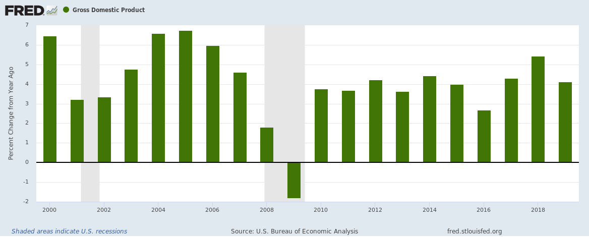 US 2019 GDP annual growth chart
