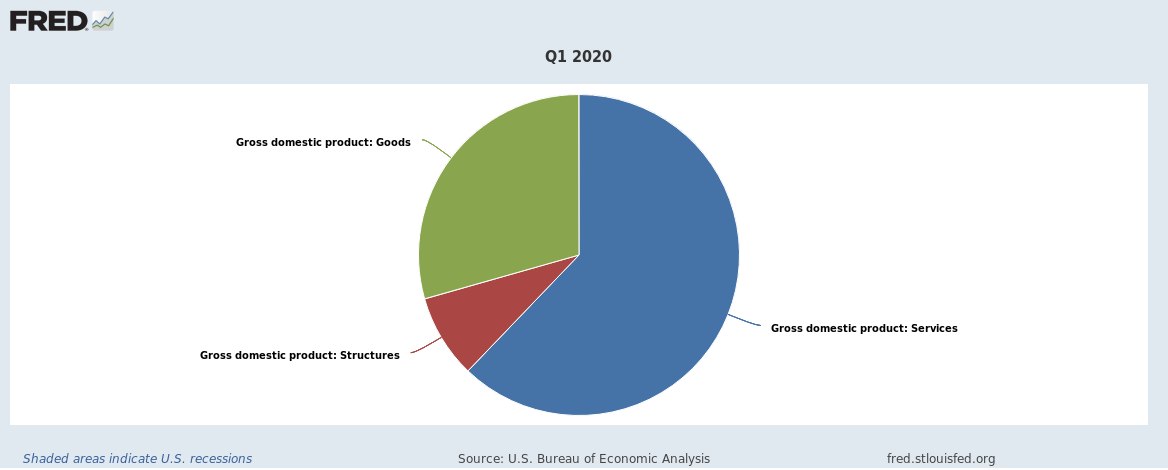 US Q1 2020 GDP Gross Value Added goods services structures