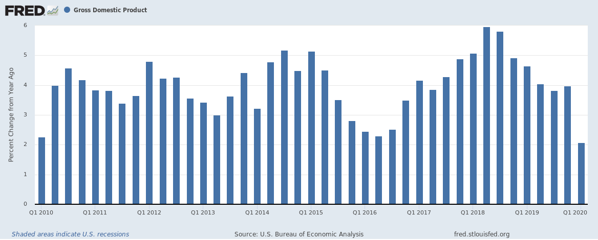 US Q1 2020 GDP Year on Year change 10 year bar chart
