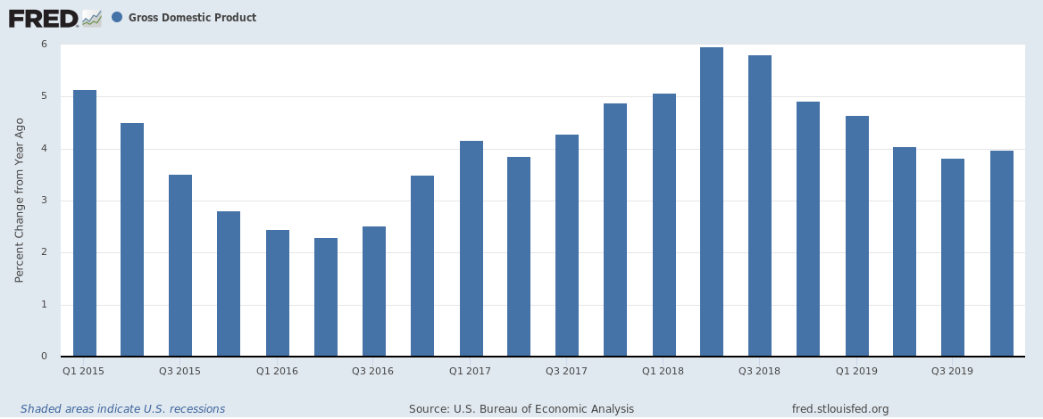 US Q4 2019 GDP Year on Year change 5 year bar chart