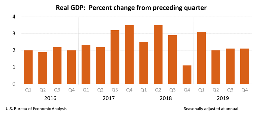US Q4 2019 GDP quarter on quarter change